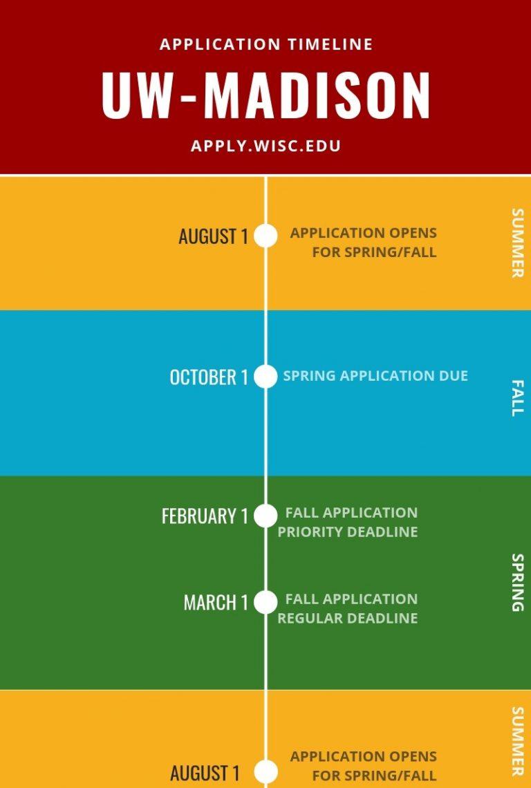 Short Application Timeline